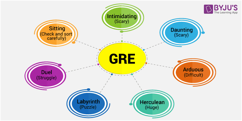 GRE Verbal section