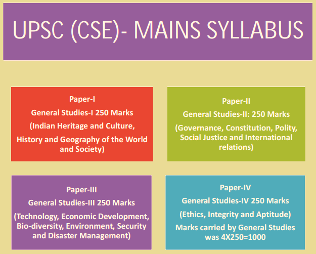 All of us happen to be certain which usually you could transparent UPSC Prelims 2019 in cases where well guided any right way!