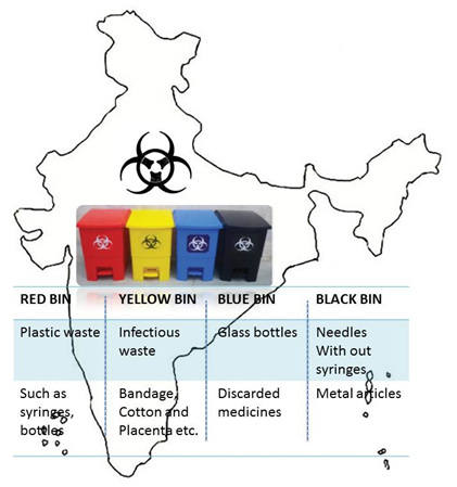 New Bio Medical Waste Management Rules Issues In News Upsc