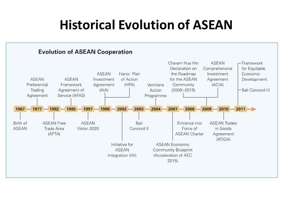 Image result for asean origin