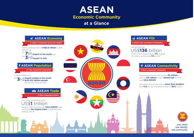 regional economy paper on asean The asean foreign ministers have regular consultations with their counterparts from other regional organisations, such as the economic cooperation organisation, the south asian association for regional cooperation, the south pacific forum, and the rio group.