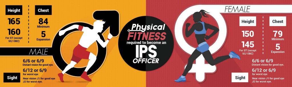 IPS fitness