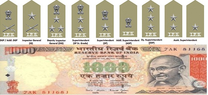 IPS Rank Salary