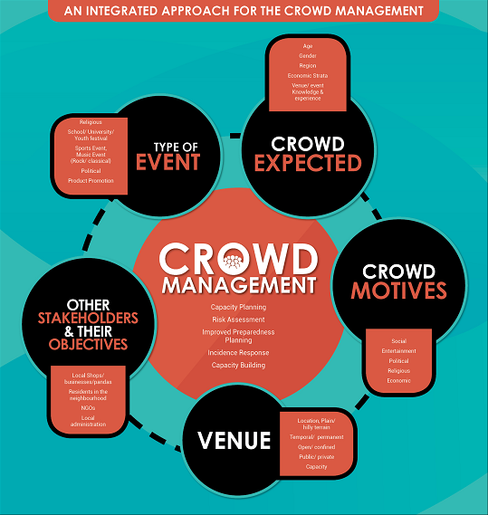 crowd disaster management more on disaster management in