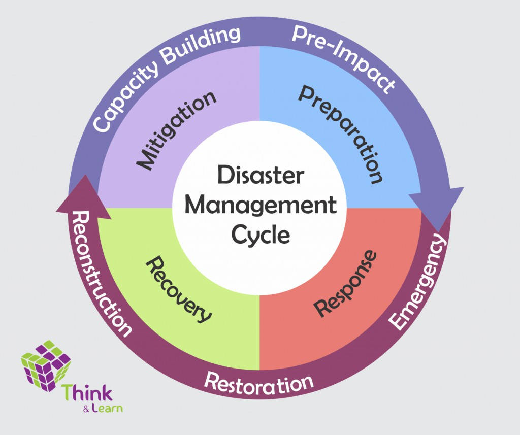 emergency management The science career of an emergency management specialist.