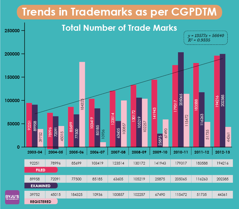 trends in trademarks