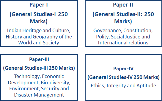 UPSC Syllabus for General Studies Mains Papers