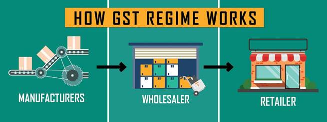 Mechanism of GST