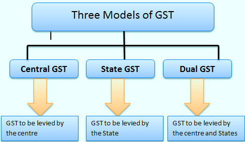 Three models of GST