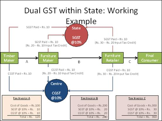 Dual GST within State