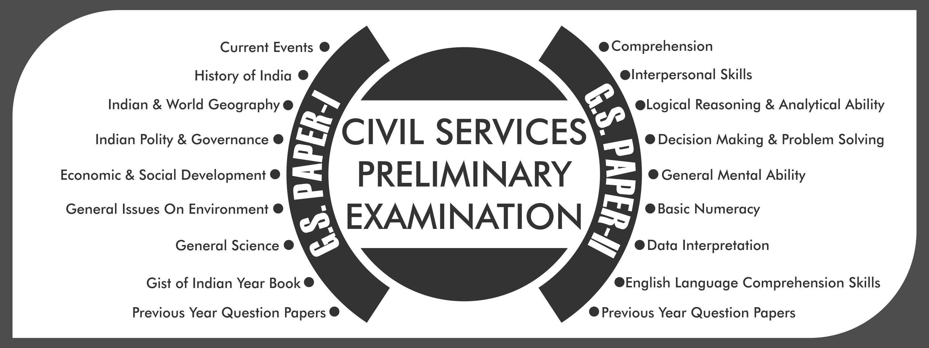 UPSC Syllabus (Prelims) for Civil Services IAS IPS Exam
