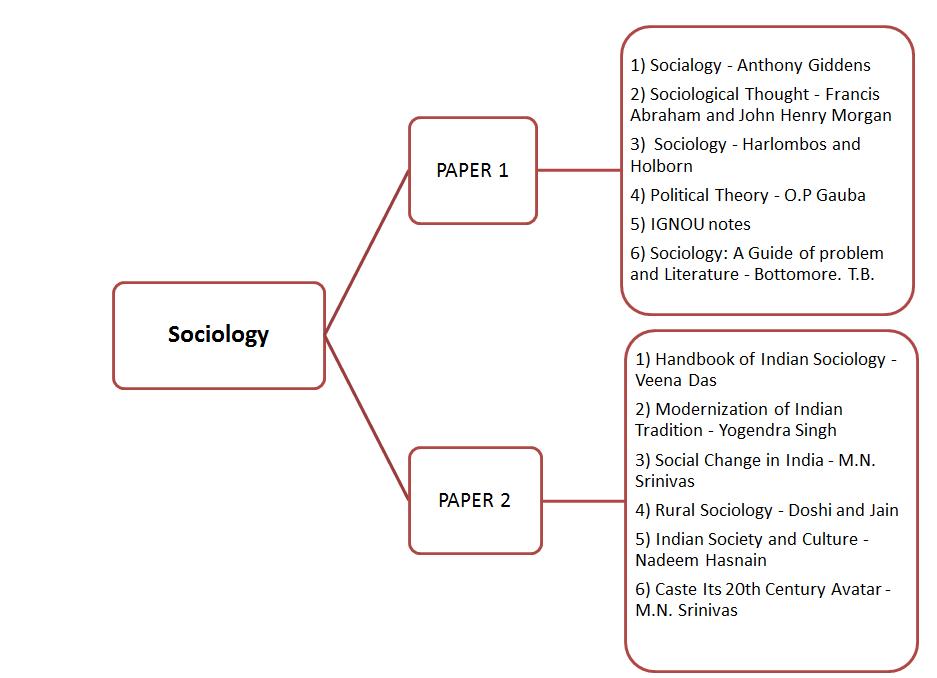 rural sociology notes