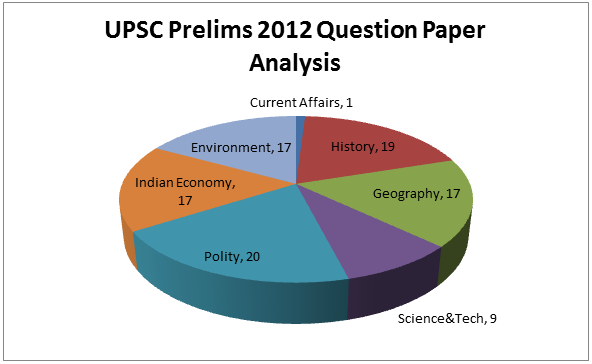 upsc prelims question paper 2013 pdf download