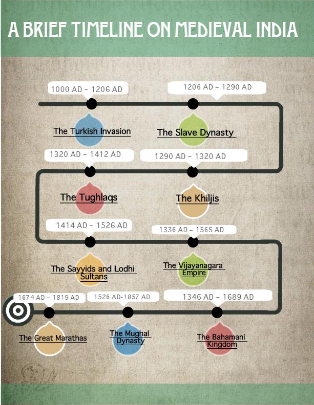 timeline for medieval india