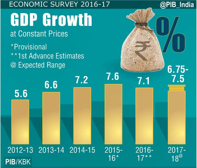 economic survey 2017-18 pdf pib