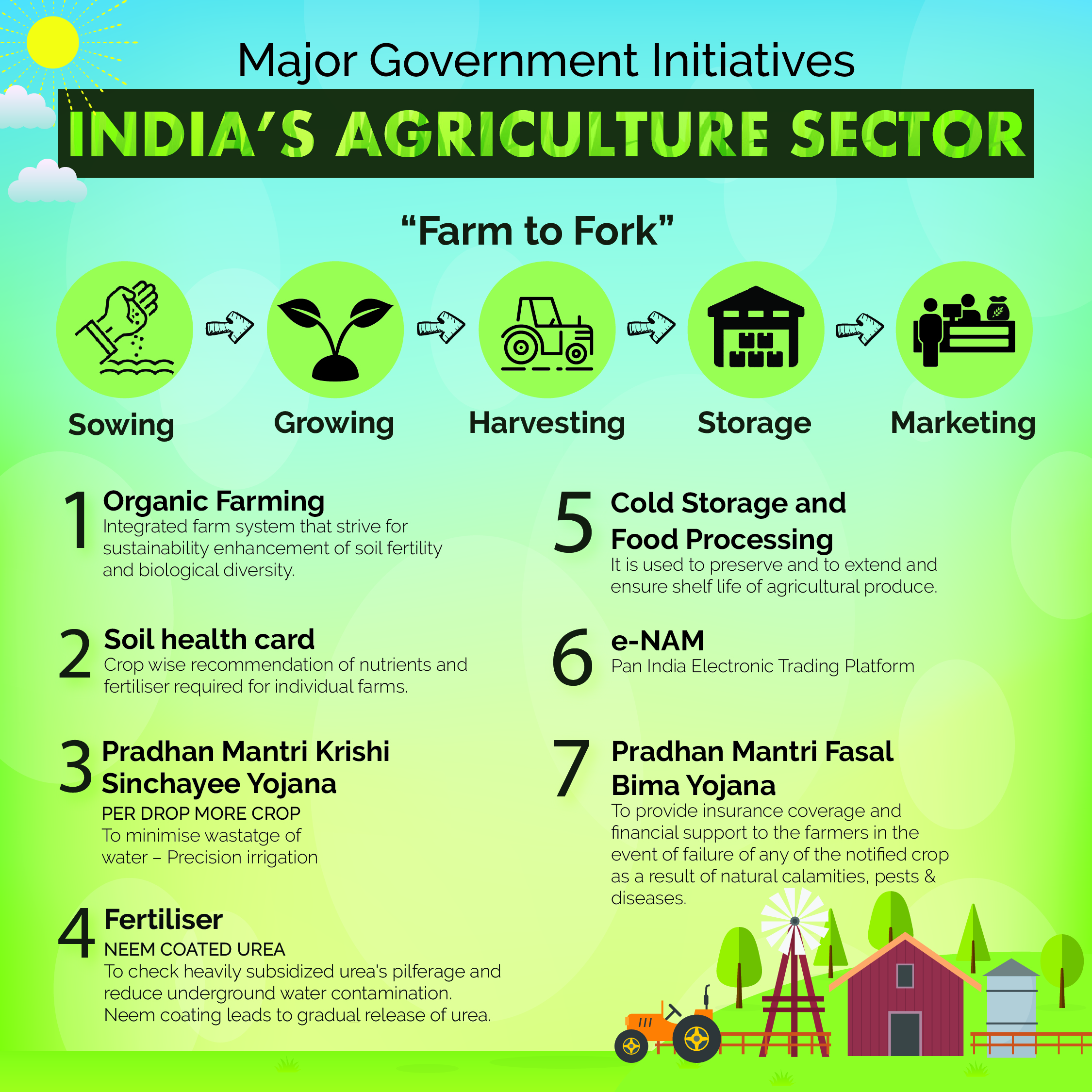 Upsc Current Affairs Issues In News Agriculture In