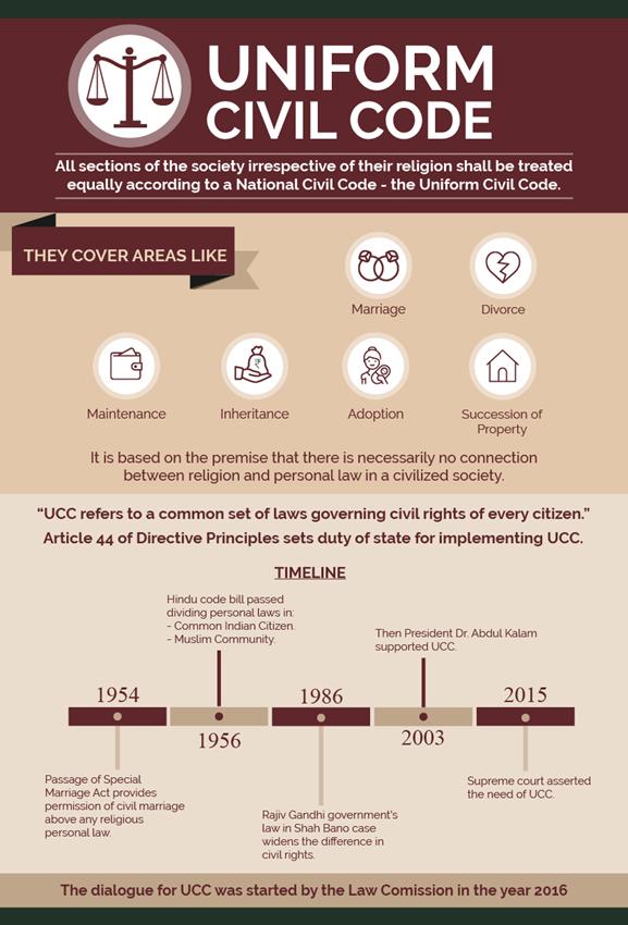 Uniform Civil Code in India, Uniform Civil Code Essay for ...