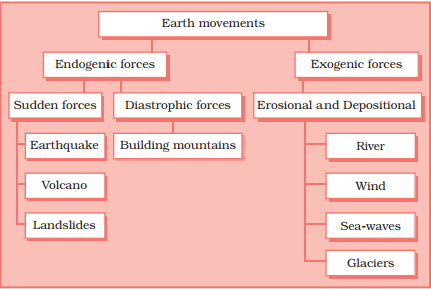 endogenic forces