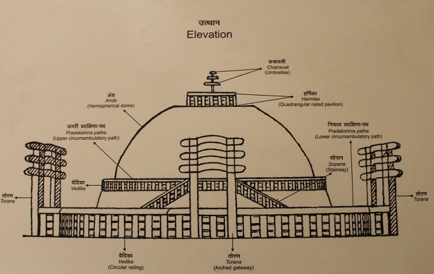 Sanchi Stupa Plan Elevation : Ncert notes arts of the mauryan period
