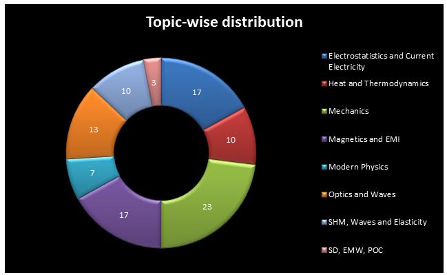 .JEE Main 2015 Paper Analysis