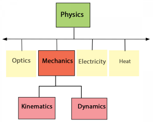 Mechanics for IIT JEE