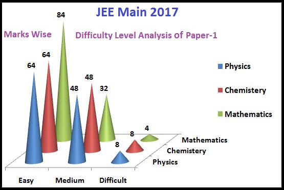 JEE Mains Syllabus 2018