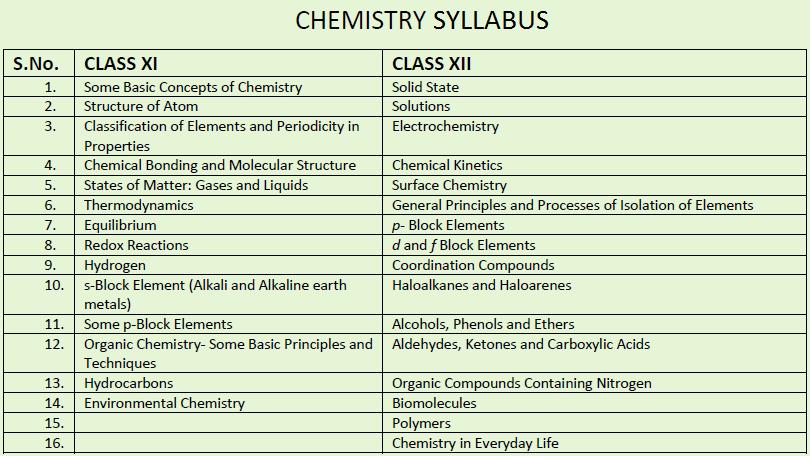 AIPMT Chemistry Syllabus