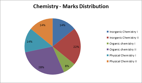 JEE Main 2016 Analysis - Chemistry