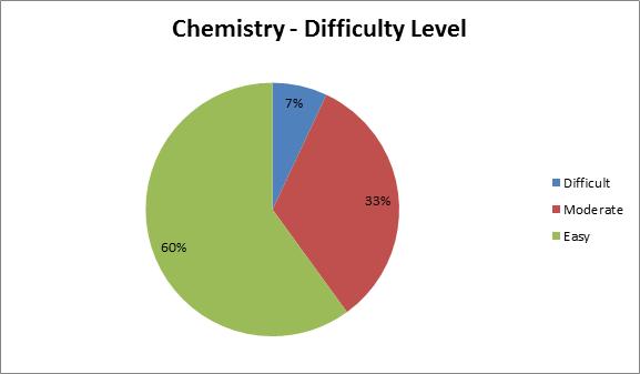 JEE Main 2016 - chemistry