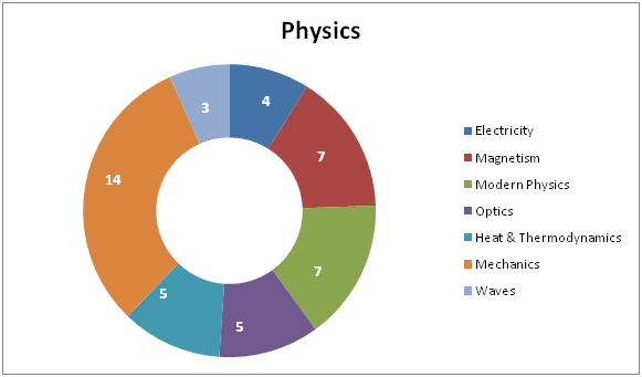 Physics Syllabus for NEET 2018