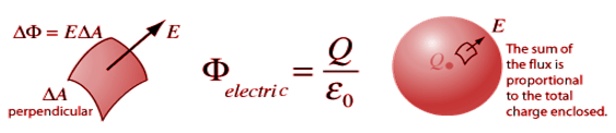 Flux of Electric Current