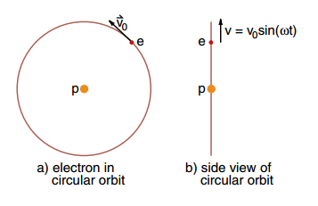 The side view of circular motion