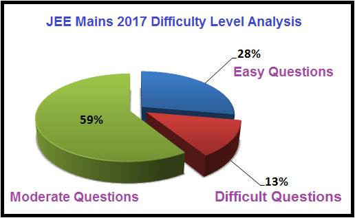 jee mains 2017 question Paper with Solutions and Answer Keys