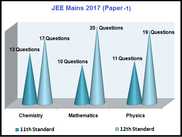 Download JEE Mains 2017 Question Paper, Answer Keys and Solutions
