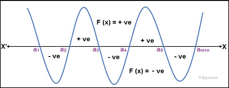 Quadratic Equations IIT JEE