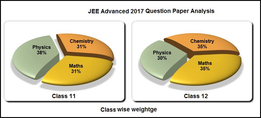 JEE Advanced 2017 Paper