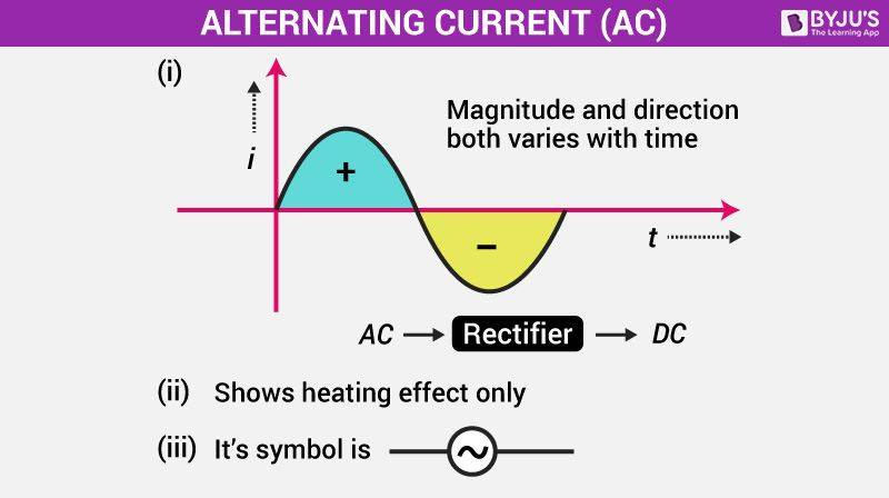 Electric Current AC