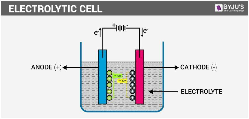 Electrochemistry iit jee study material for mains advanced in an electrolytic cell the electrical energy is converted into chemical energy ccuart Gallery