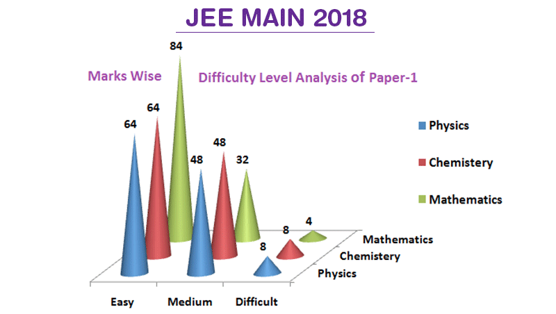 JEE Main 2019 Syllabus