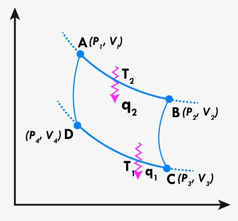 Thermodynamics IIT JEE