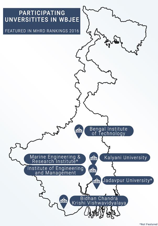 WBJEE 2016 - Participating Institutes
