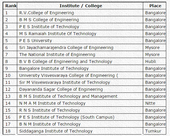 COMED K - Top Engineering Colleges