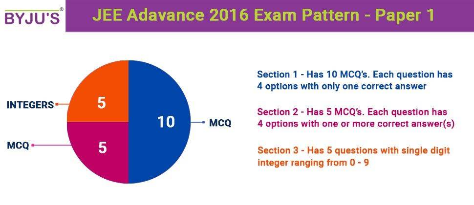 JEE Advanced 2016 Exam Pattern- Paper 1