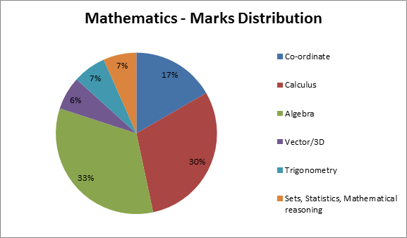 JEE Main 2016 Analysis - Maths