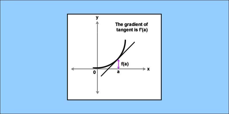 Differentiation - Formulas
