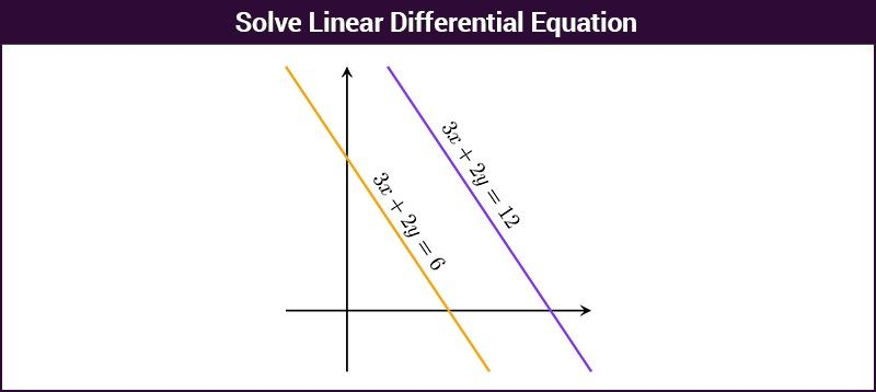 Solve Linear Differential Equation