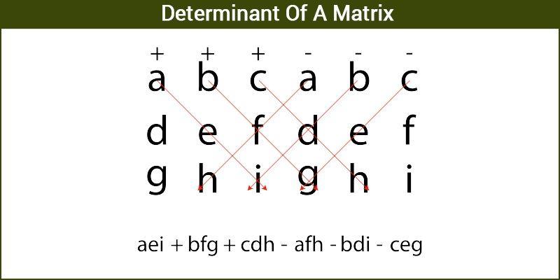 Determinant 0f A Matrix