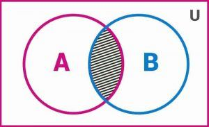 Intersection of Sets A and B