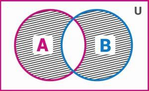 Symmetric Difference of A and B