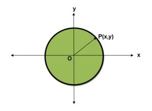 Equation of a Circle